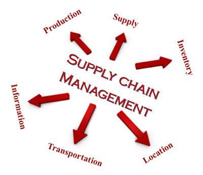 Logistics and Supply Chain Management: Bachelor Theses